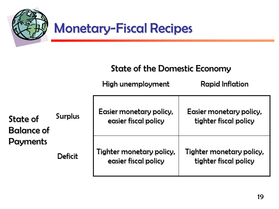 19 Monetary-Fiscal Recipes High unemployment Rapid Inflation Surplus Easier monetary policy, easier fiscal policy Easier monetary policy, tighter fiscal policy Deficit Tighter monetary policy, easier fiscal policy Tighter monetary policy, tighter fiscal policy State of the Domestic Economy State of Balance of Payments