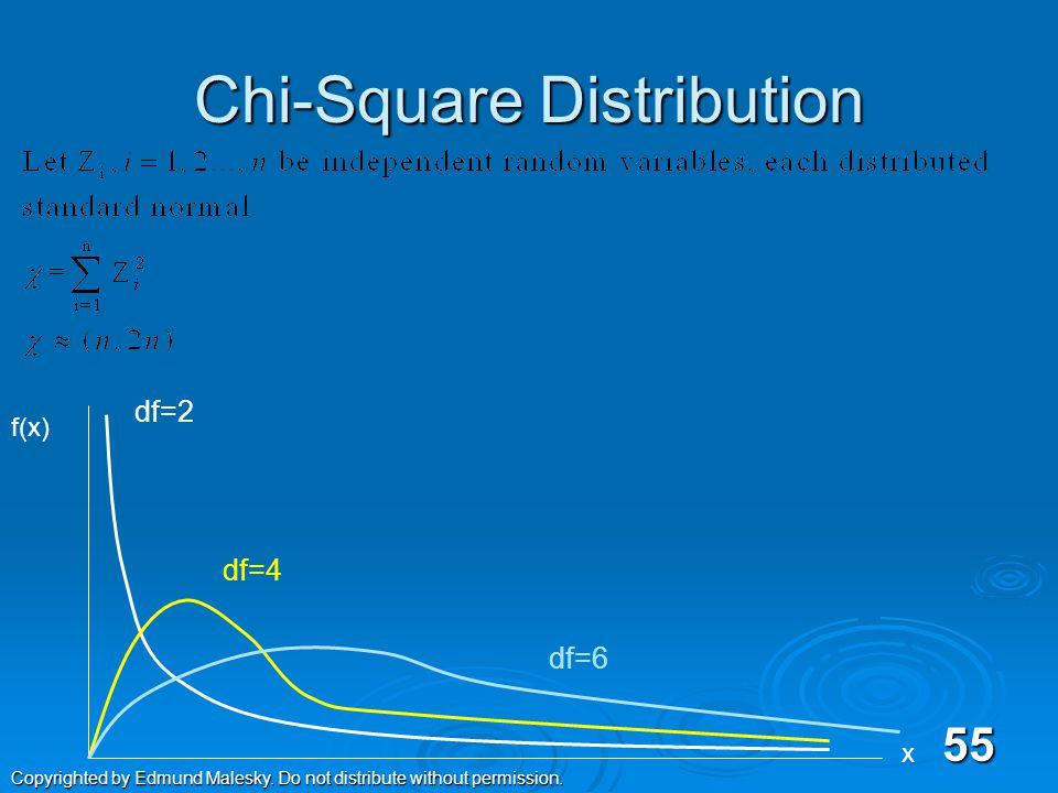 The Standard Normal Distribution (PDF) Z 0 54 Copyrighted by Edmund Malesky.