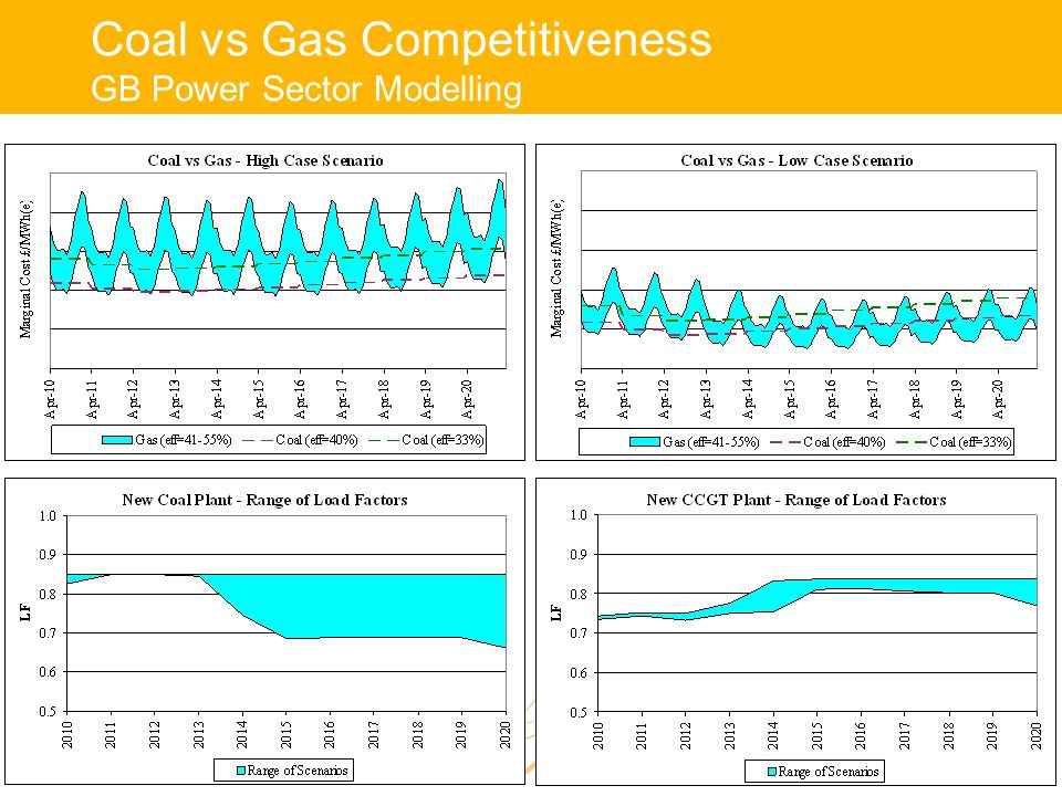Coal vs Gas Competitiveness GB Power Sector Modelling