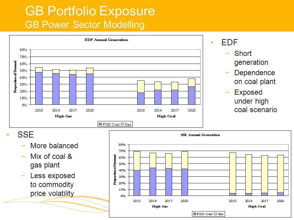 GB Portfolio Exposure GB Power Sector Modelling EDF −Short generation −Dependence on coal plant −Exposed under high coal scenario SSE −More balanced −Mix of coal & gas plant −Less exposed to commodity price volatility
