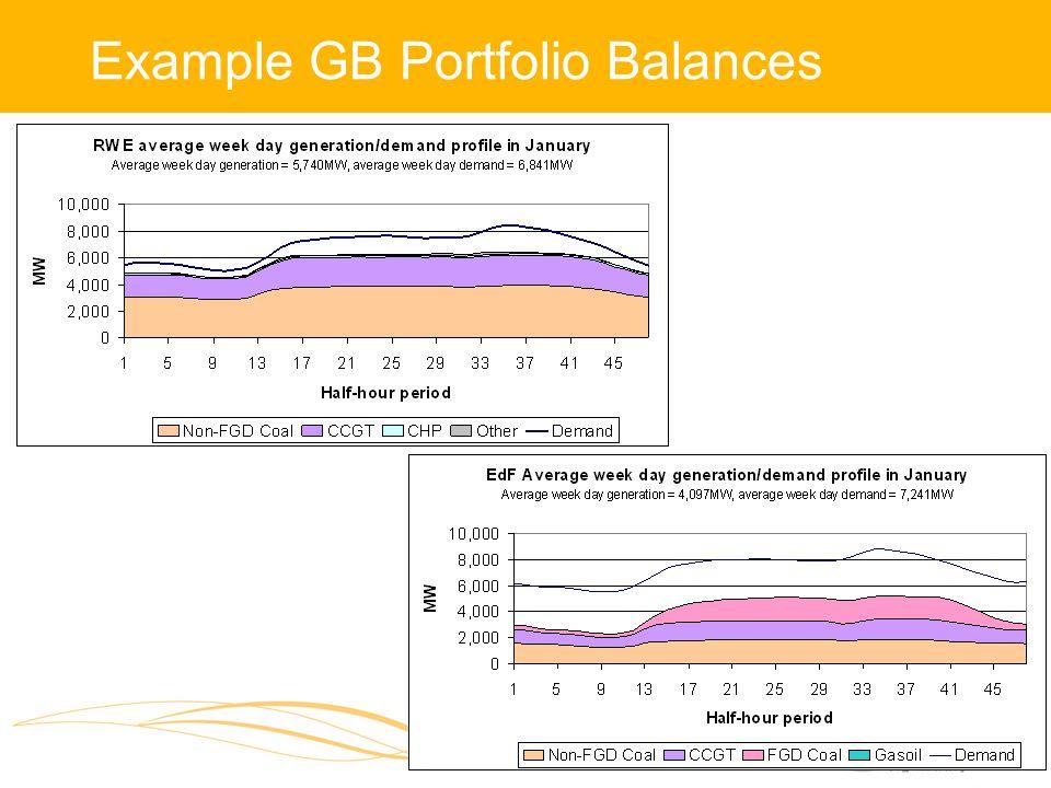 Example GB Portfolio Balances Example graphs in here − long/short UK portfolio's..