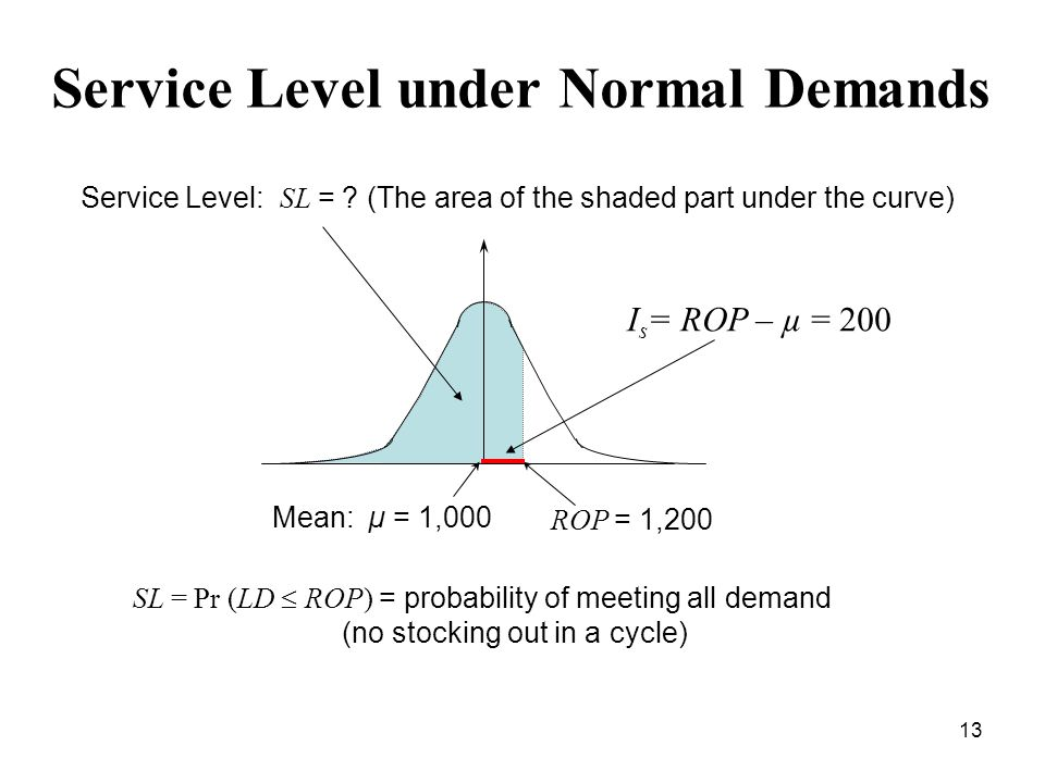 13 Service Level under Normal Demands Mean: µ = 1,000 ROP = 1,200 Service Level: SL = ? (The area of the shaded part under the curve) SL = Pr (LD  RO