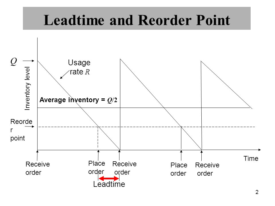 2 Leadtime and Reorder Point Inventory level Q Receive order Place order Receive order Place order Receive order Leadtime Reorde r point Usage rate R