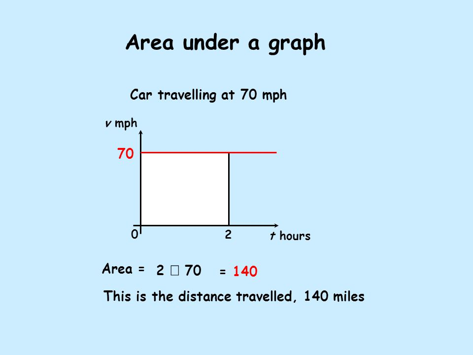 Area under a graph Car travelling at 70 mph Area = This is the distance travelled, 140 miles 2  70 = 140 v mph t hours