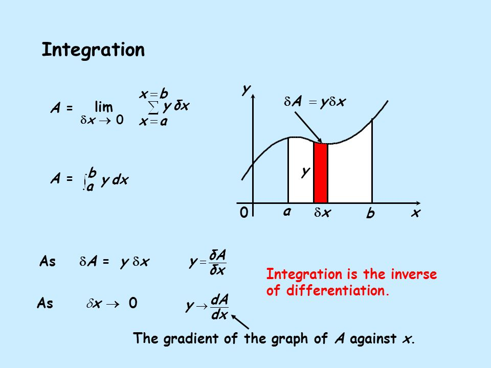 y x 0 a b Integration As  x  0 Integration is the inverse of differentiation.