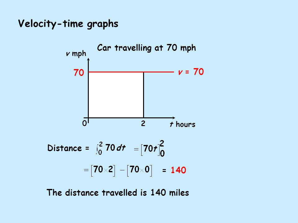 Distance = The distance travelled is 140 miles = 140 Car travelling at 70 mph v mph t hours Velocity-time graphs v = 70