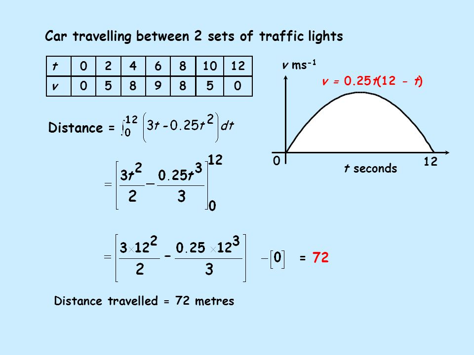 Car travelling between 2 sets of traffic lights t v v ms -1 t seconds 0 12 Distance travelled = 72 metres v = 0.25t(12 - t) Distance = = 72