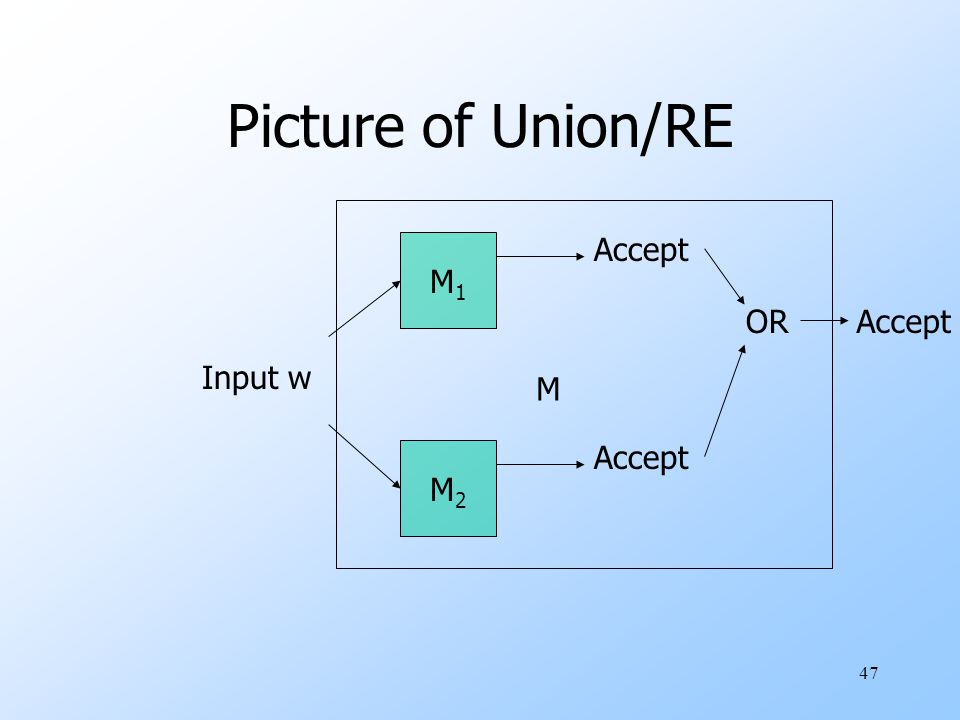 47 Picture of Union/RE M1M1 M2M2 Input w Accept ORAccept M