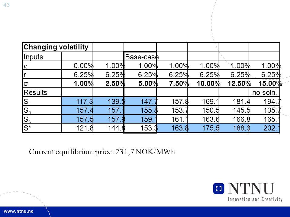 43 Current equilibrium price: 231,7 NOK/MWh