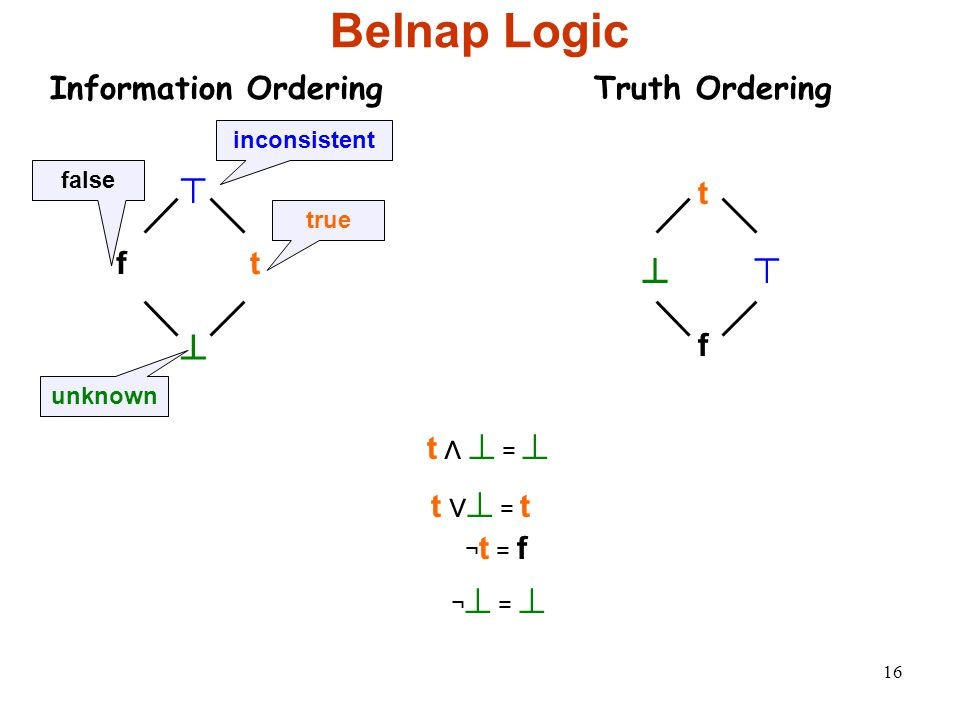 16 Belnap Logic Information Ordering ⊤ ⊥ f t true false unknown inconsistent t ⋀ ⊥ = ⊥ t ⋁ ⊥ = t ¬ t = f ¬ ⊥ = ⊥ Truth Ordering ⊤⊥ f t