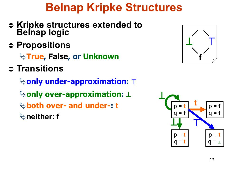 17 Belnap Kripke Structures f ⊥⊤  Kripke structures extended to Belnap logic  Propositions  True, False, or Unknown  Transitions  only under-approximation: ⊤  only over-approximation: ⊥  both over- and under-: t  neither: f p = t q = f p = f q = f p = t q = ⊥ p = t q = t t ⊥ ⊥ ⊤