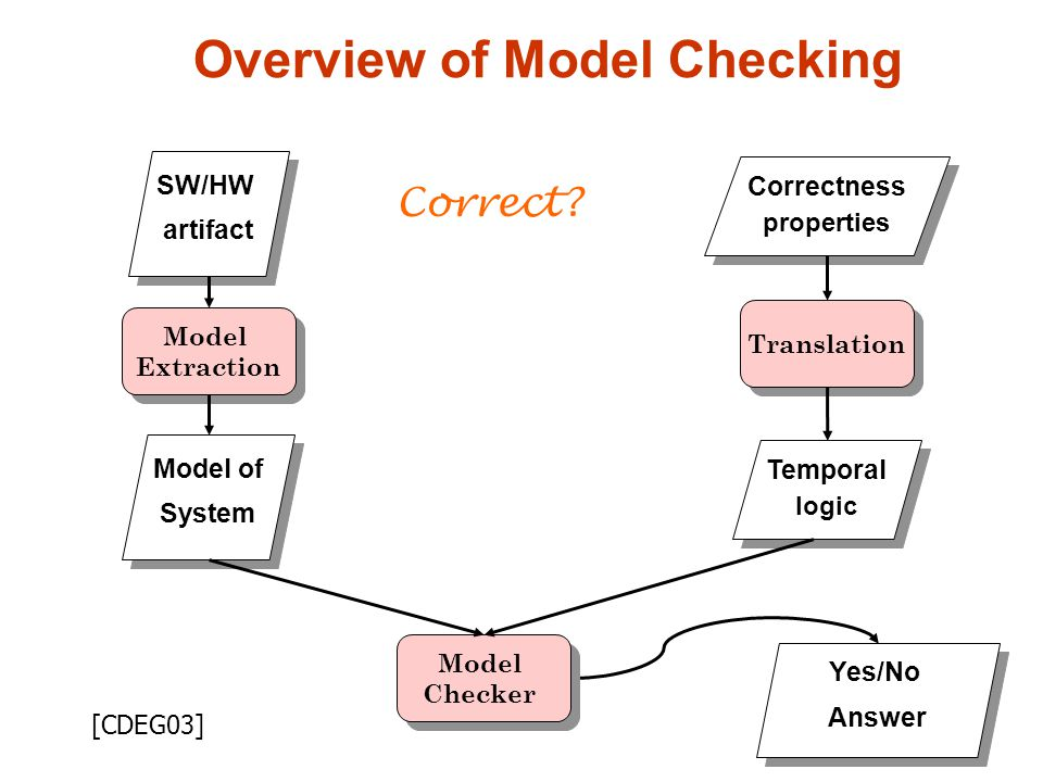 19 Overview of Model Checking Yes/No Answer Yes/No Answer SW/HW artifact SW/HW artifact Correctness properties Correctness properties Temporal logic Temporal logic Model of System Model of System Model Extraction Model Extraction Translation Model Checker Model Checker Correct.