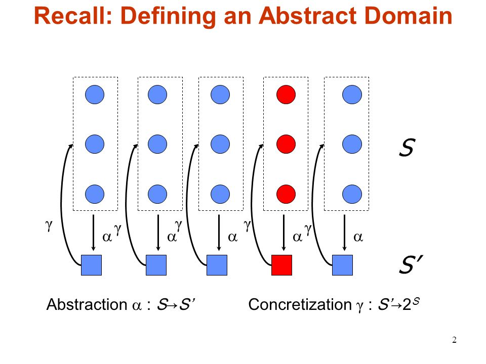 2 Recall: Defining an Abstract Domain  Abstraction  : S→S' S S' γγγ γγ Concretization γ : S'→2 S