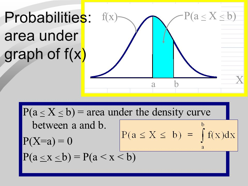 ab Probabilities: area under graph of f(x) P(a < X < b) = area under the density curve between a and b. P(X=a) = 0 P(a < x < b) = P(a < x < b) f(x) P(