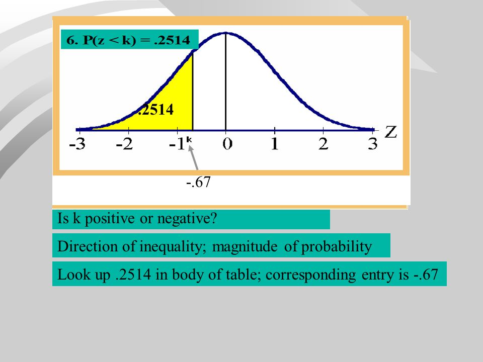 Is k positive or negative? Direction of inequality; magnitude of probability Look up.2514 in body of table; corresponding entry is -.67 6. P(z < k) =.