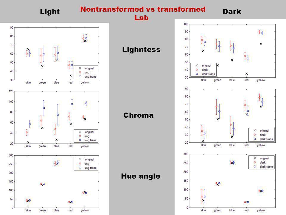 Lighntess Chroma Hue angle LightDark Nontransformed vs transformed Lab