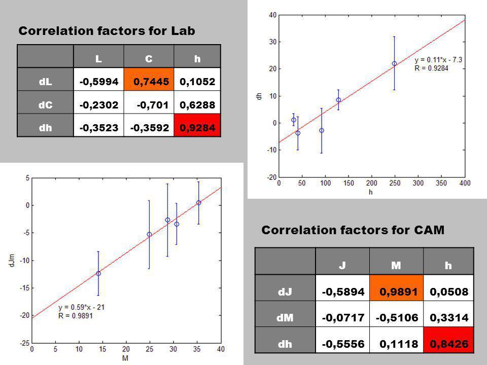 Correlation factors for Lab LCh dL-0,59940,74450,1052 dC-0,2302-0,7010,6288 dh-0,3523-0,35920,9284 Correlation factors for CAM JMh dJ-0,58940,98910,0508 dM-0,0717-0,51060,3314 dh-0,55560,11180,8426