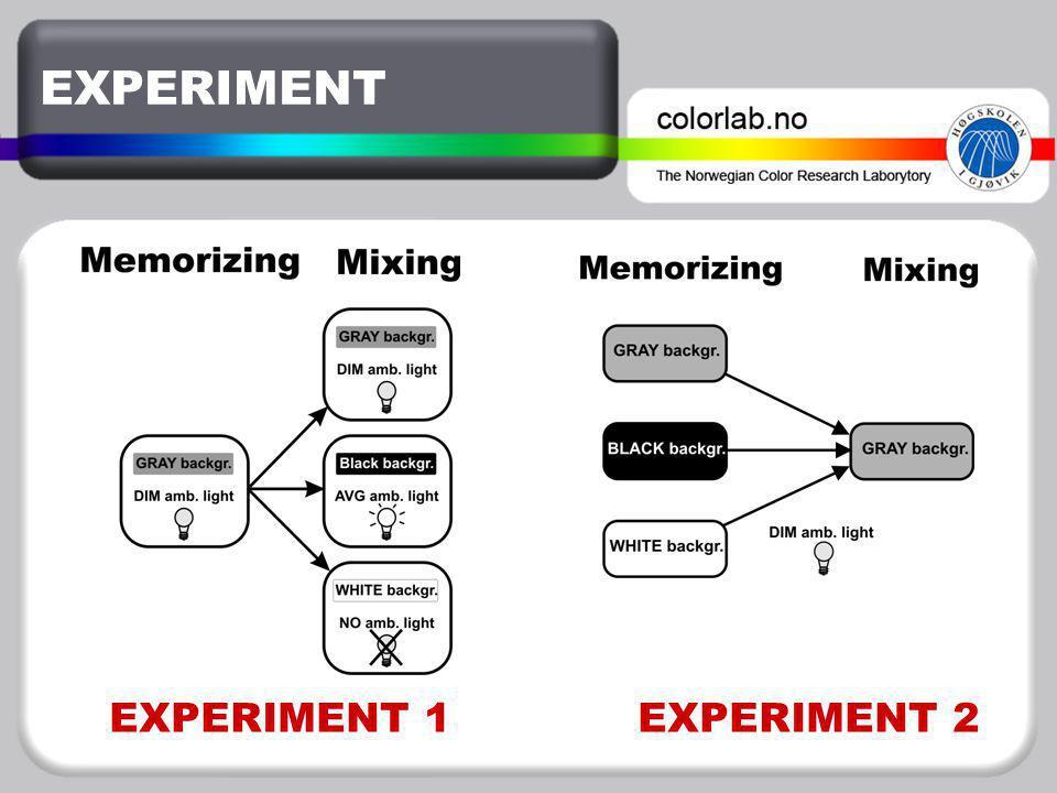 EXPERIMENT EXPERIMENT 1 EXPERIMENT 2