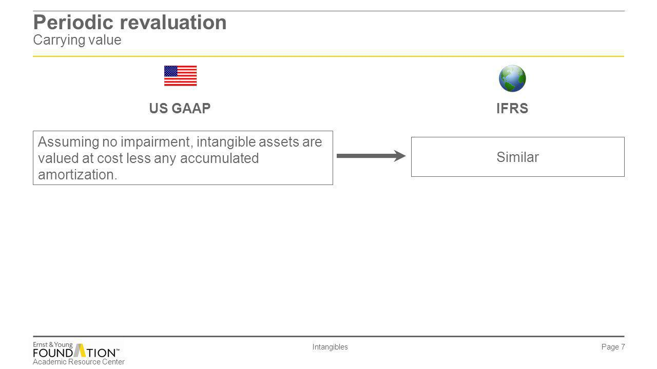 Academic Resource Center Intangibles Page 38 Reversal of impairment loss example Indefinite-lived intangible asset Example 8 solution: US GAAP: No reversal of impairment losses is permitted.