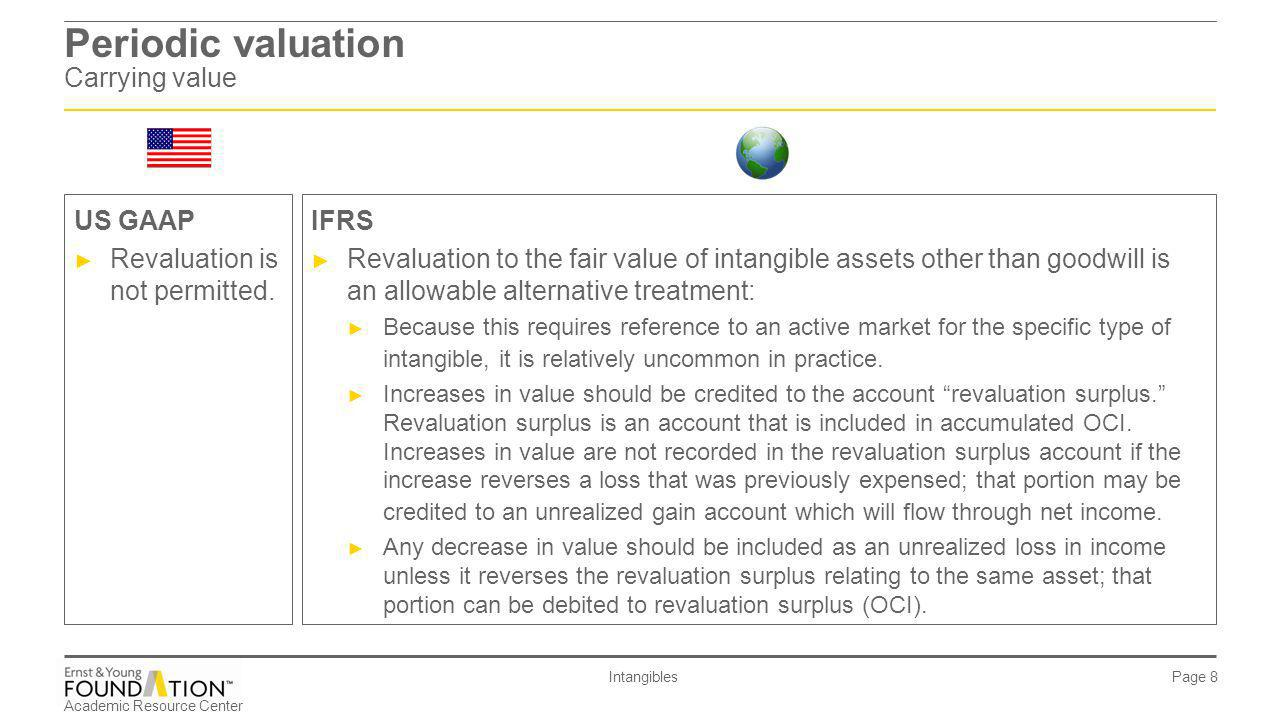 Academic Resource Center Intangibles Page 19 Periodic valuation Impairment – determination for indefinite-lived intangible assets other than goodwill Similar IFRSUS GAAP A one-step process is used to determine whether to impair indefinite-lived assets other than goodwill.