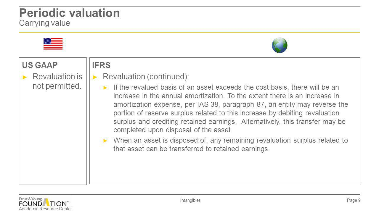 Academic Resource Center Intangibles Page 10 Periodic valuation Carrying value IFRS ► Revaluation (continued): ► If an intangible asset is revalued, an entity can account for the accumulated amortization at the date of revaluation by: ► Amortization elimination method: the accumulated amortization can be eliminated against the intangible asset itself.