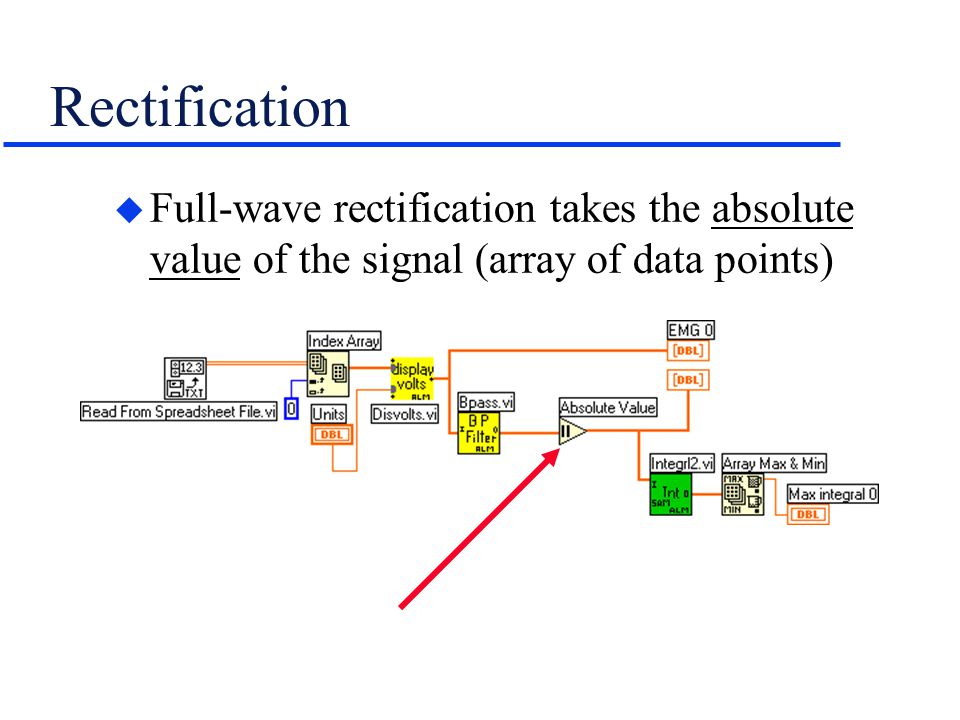 Rectification u Full-wave rectification takes the absolute value of the signal (array of data points)
