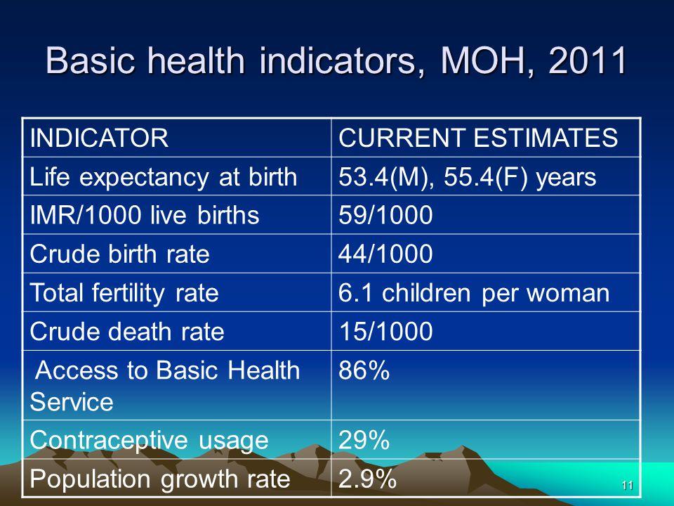 11 Basic health indicators, MOH, 2011 INDICATORCURRENT ESTIMATES Life expectancy at birth53.4(M), 55.4(F) years IMR/1000 live births59/1000 Crude birt