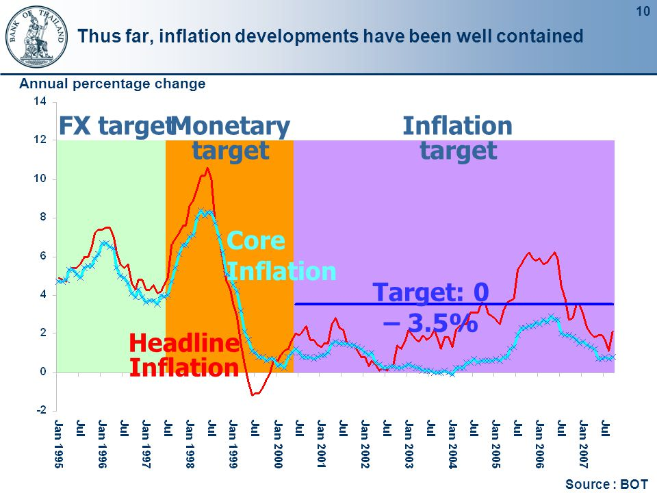 10 Thus far, inflation developments have been well contained Core Inflation Annual percentage change Headline Inflation Target: 0 – 3.5% FX targetMone