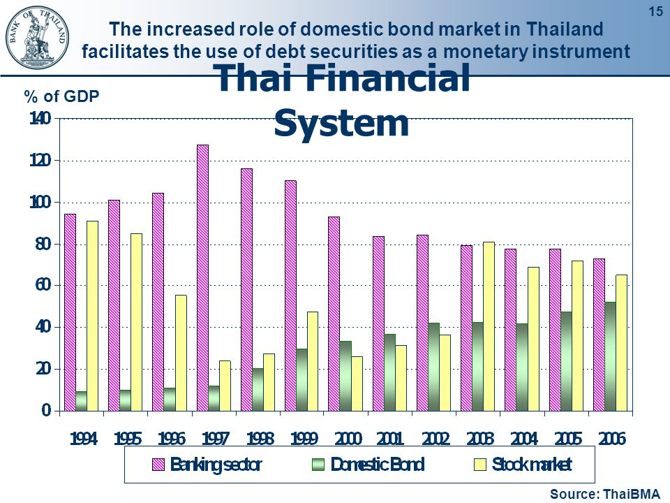 15 Thai Financial System % of GDP The increased role of domestic bond market in Thailand facilitates the use of debt securities as a monetary instrume