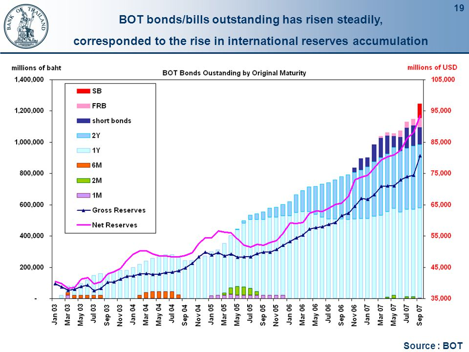 19 BOT bonds/bills outstanding has risen steadily, corresponded to the rise in international reserves accumulation Source : BOT