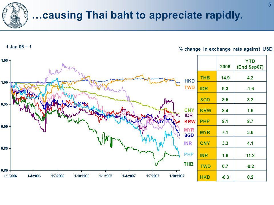 5 …causing Thai baht to appreciate rapidly. 2006 YTD (End Sep07) THB14.94.2 IDR9.3-1.6 SGD8.53.2 KRW8.41.6 PHP8.18.7 MYR7.13.6 CNY3.34.1 INR1.811.2 TW