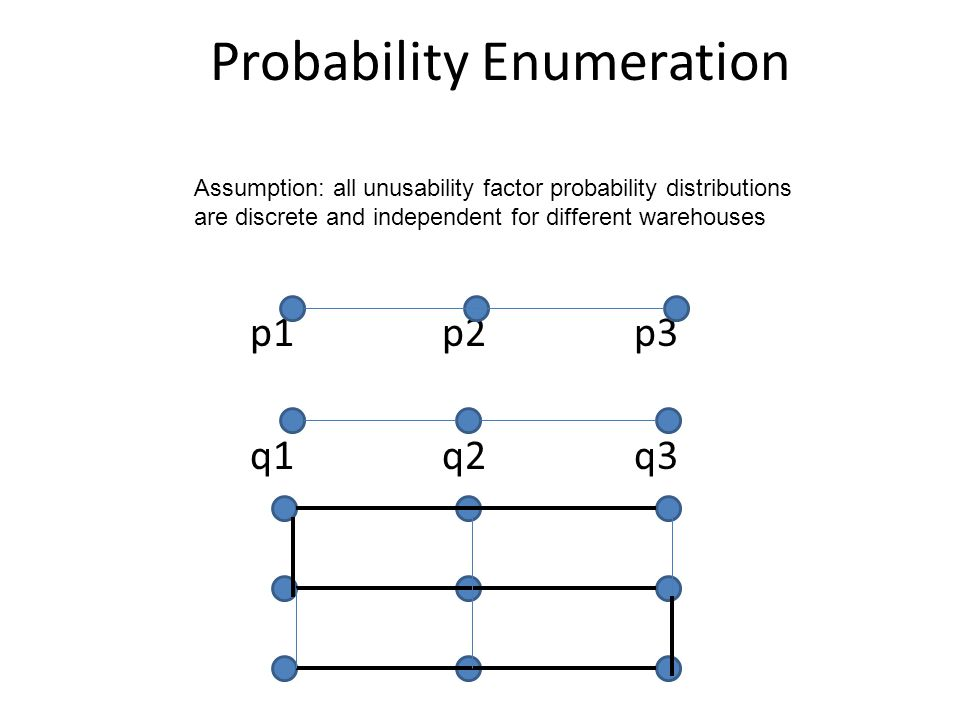 Probability Enumeration p1p2p3 q1q2q3 Assumption: all unusability factor probability distributions are discrete and independent for different warehous