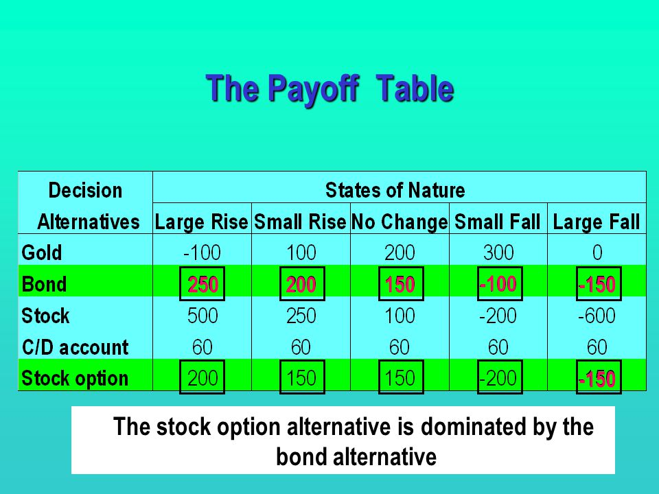 9 The Payoff Table Determine the set of possible decision alternatives.