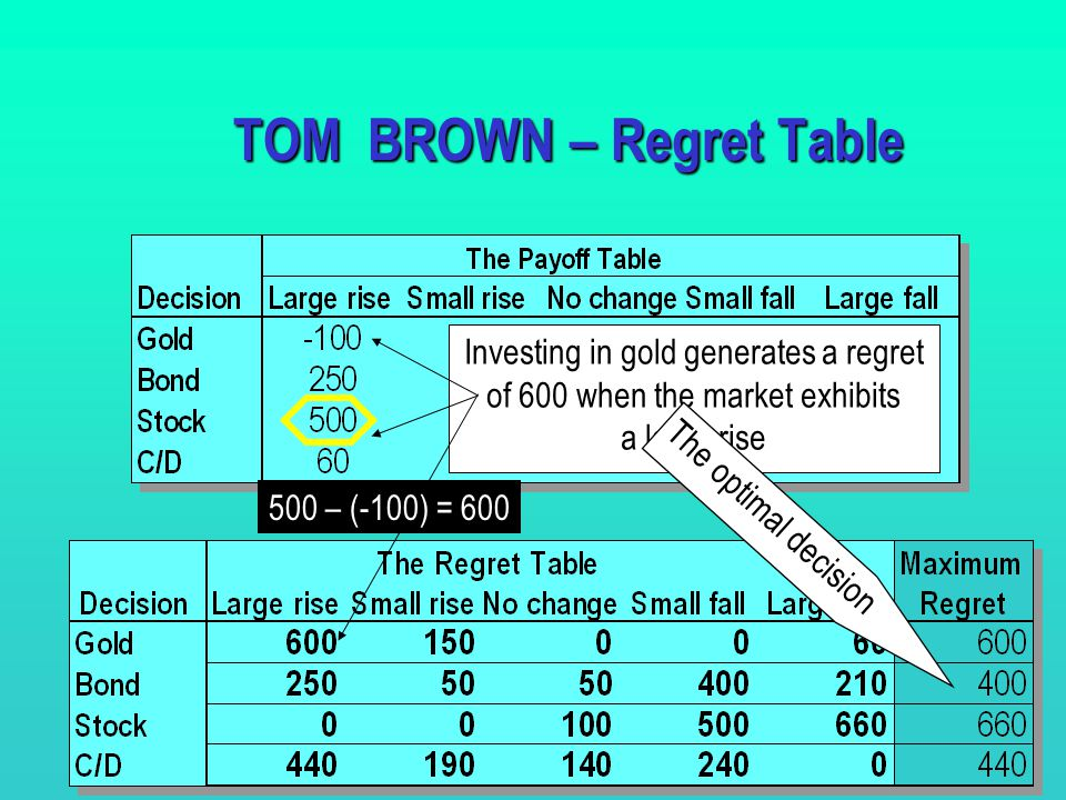 21 TOM BROWN – Regret Table Let us build the Regret Table Investing in Stock generates no regret when the market exhibits a large rise