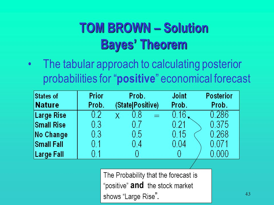 42 Bayes' Theorem provides a procedure to calculate these probabilities P(B | A i )P(A i ) P(B | A 1 )P(A 1 )+ P(B|A 2 )P(A 2 )+…+ P(B | A n )P(A n )