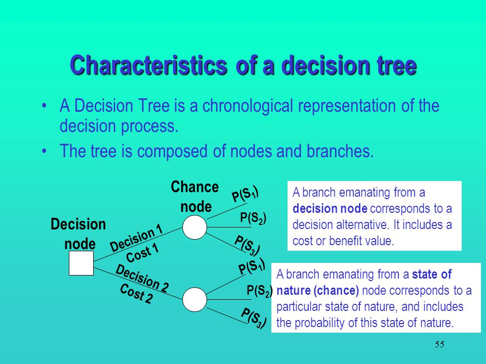 54 6.6 Decision Trees The Payoff Table approach is useful for a non- sequential or single stage. Many real-world decision problems consists of a seque