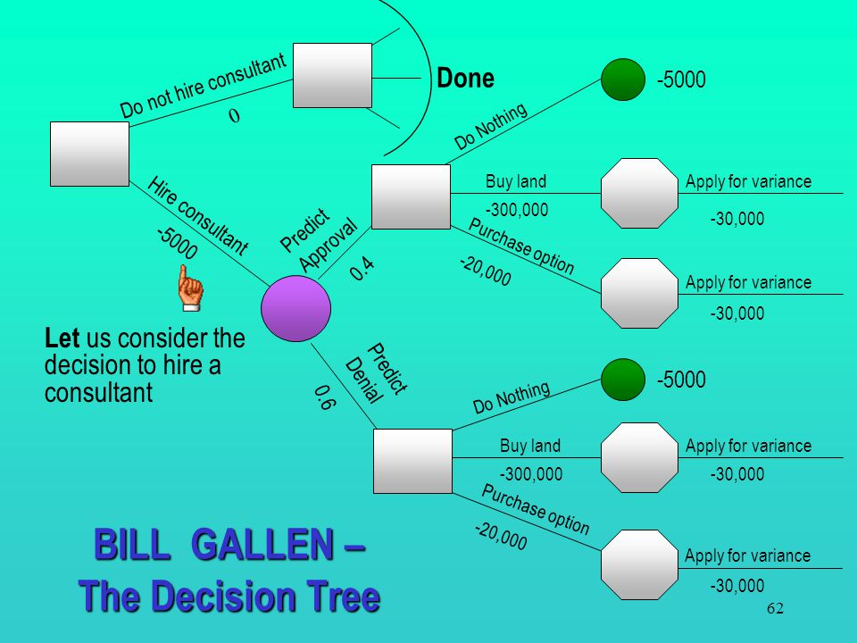 61 This is where we are at this stage Let us consider the decision to hire a consultant BILL GALLEN - The Decision Tree