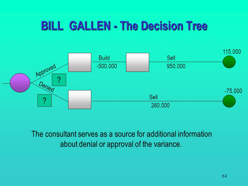 63 BILL GALLEN - The Decision Tree Approved Denied Consultant predicts an approval ? ? BuildSell 950,000-500,000 260,000 Sell -75,000 115,000