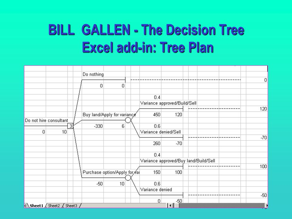 69 Predicts approval Hire Do nothing BILL GALLEN - The Decision Tree Determining the Optimal Strategy.4.6 $10,000 $58,000 $-5,000 $20,000 Buy land; Ap