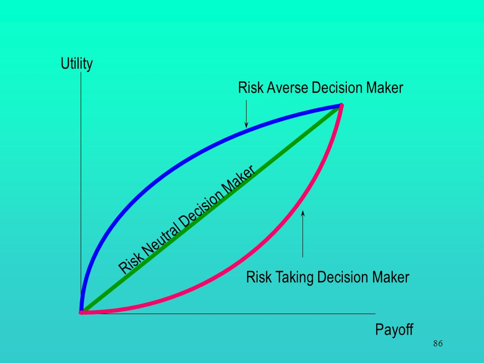 85 Payoff Utility 100 0.5 200 0.5 150 U(150) EU(Game) U(100) U(200) A risk averse decision maker avoids the thrill of a game-of-chance, whose expected