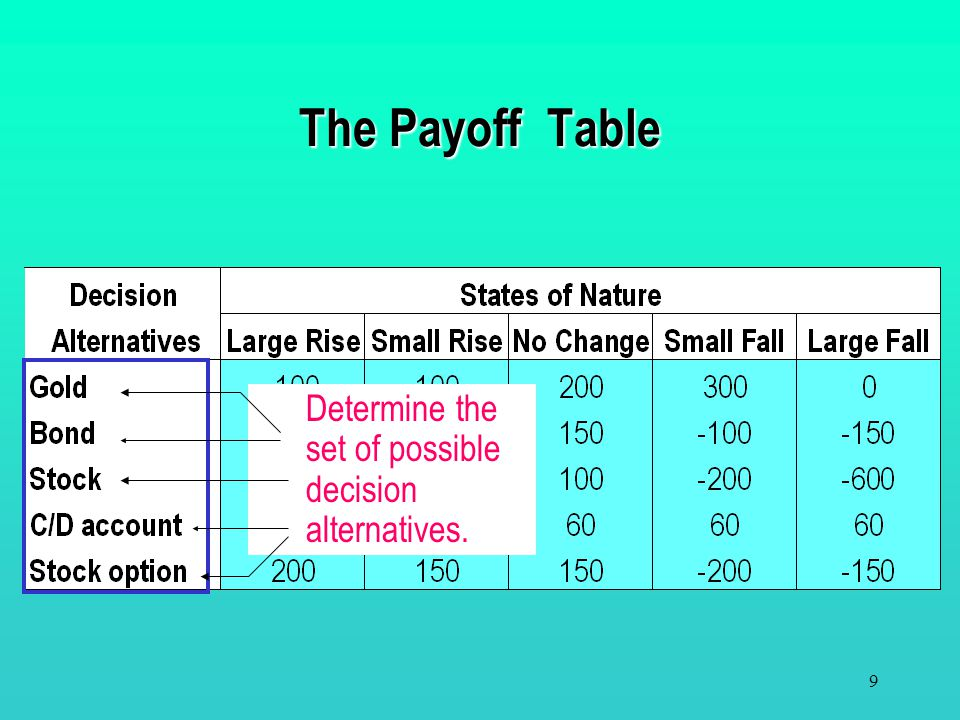 8 The Payoff Table The states of nature are mutually exclusive and collectively exhaustive. Define the states of nature. DJA is down more than 800 poi