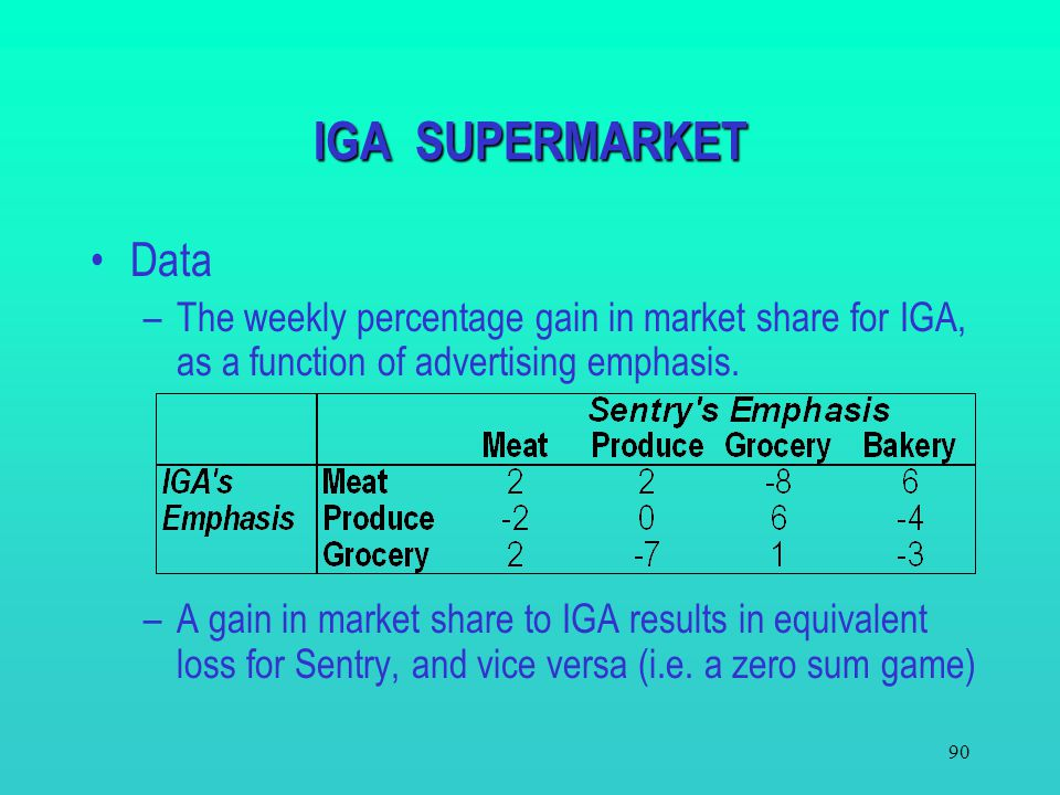 89 IGA SUPERMARKET The town of Gold Beach is served by two supermarkets: IGA and Sentry. Market share can be influenced by their advertising policies.