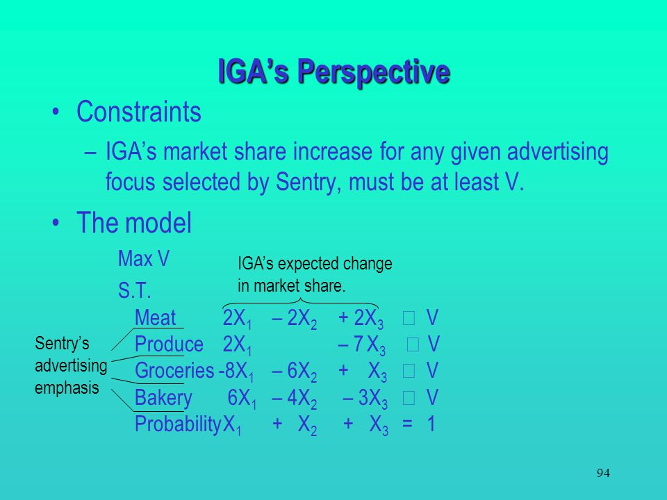 93 IGA's Linear Programming Model Decision variables –X 1 = the probability IGA's advertising focus is on meat. –X 2 = the probability IGA's advertisi