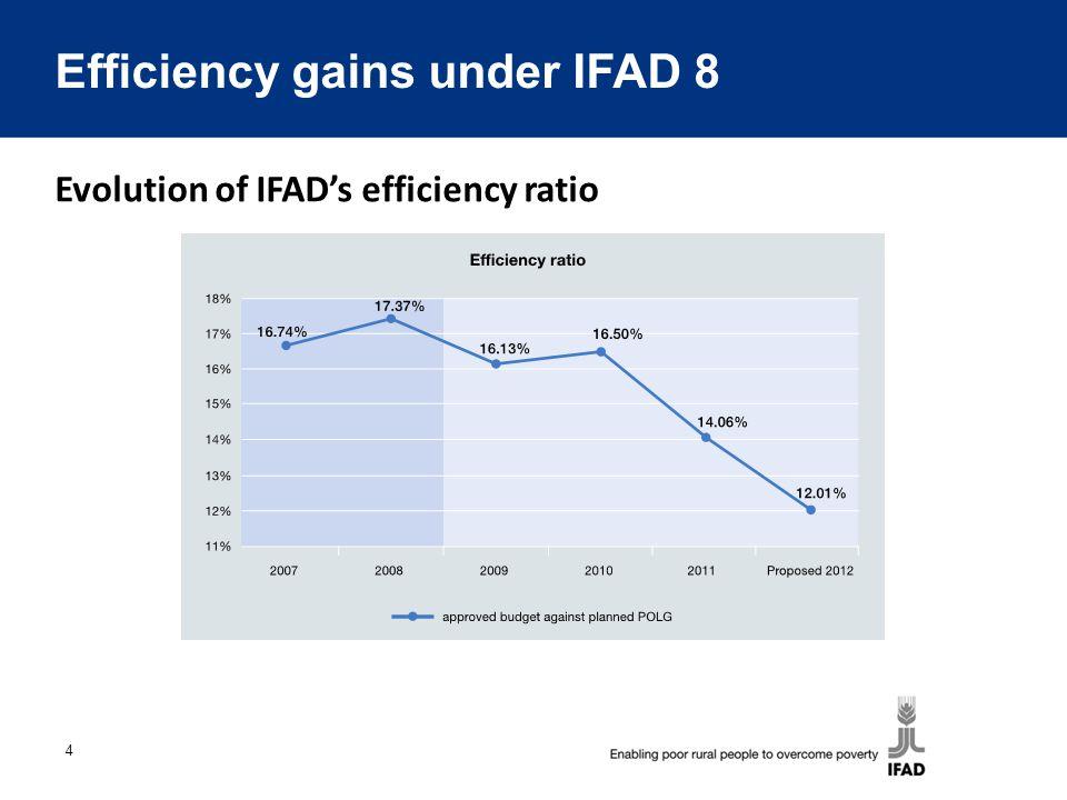 4 Evolution of IFAD's efficiency ratio Efficiency gains under IFAD 8
