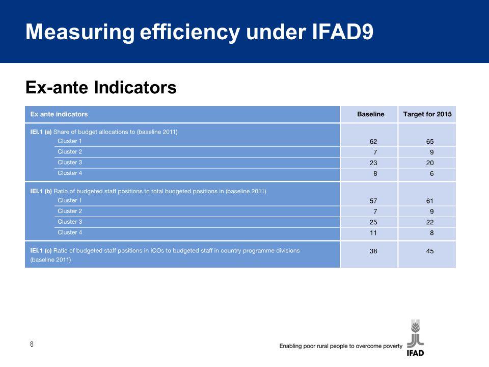 8 Ex-ante Indicators Measuring efficiency under IFAD9