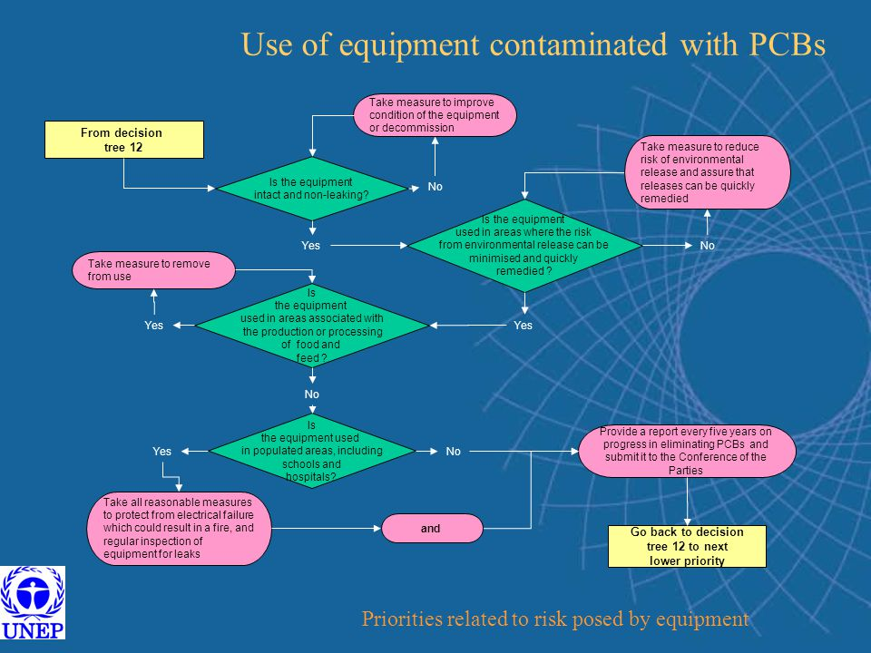 Use of equipment contaminated with PCBs From decision tree 12 Provide a report every five years on progress in eliminating PCBs and submit it to the Conference of the Parties Is the equipment intact and non-leaking.