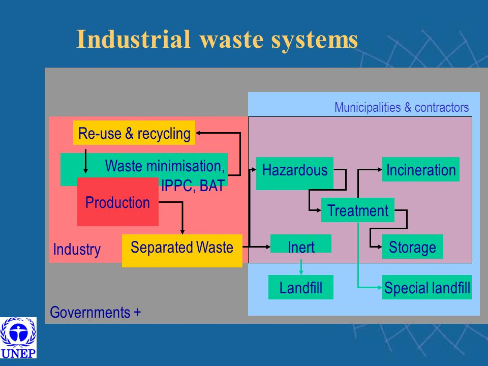 Waste minimisation, IPPC, BAT Production Hazardous Separated Waste Re-use & recycling Treatment Special landfill Incineration Governments + InertStorage Landfill Municipalities & contractors Industry Industrial waste systems