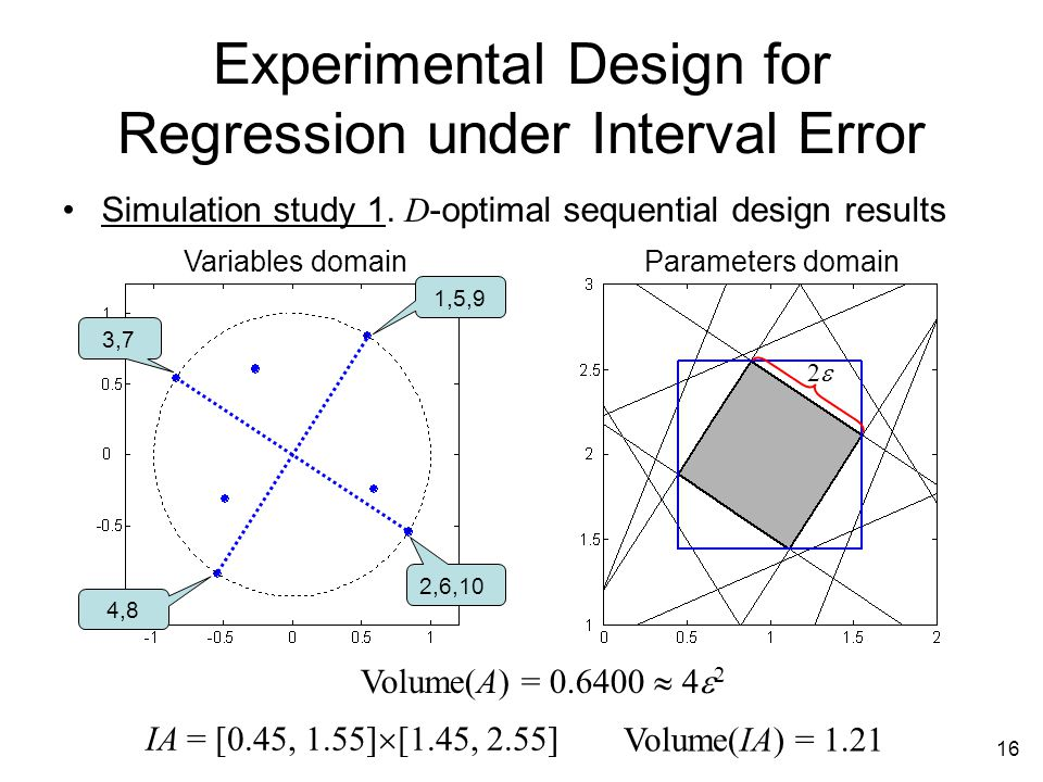 16 Experimental Design for Regression under Interval Error Simulation study 1.