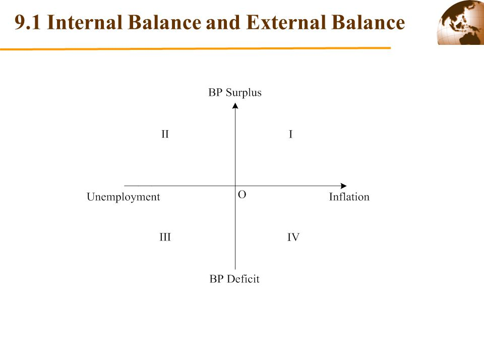 B. Case of Imperfect Capital Mobility (BP=LM)