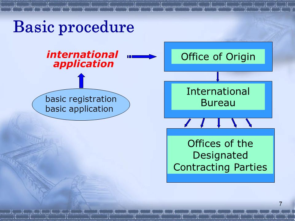 7 international application basic registration basic application Office of Origin International Bureau Offices of the Designated Contracting Parties Basic procedure